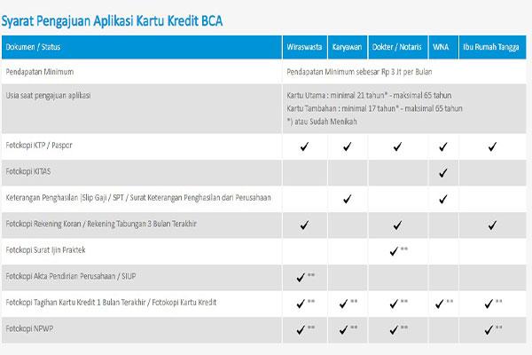 Persyaratan Membuat Credit Card BCA