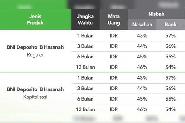 Simulasi Suku Bunga Investasi IB Hasanah Terbaru