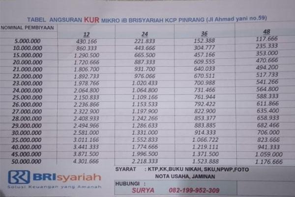 Tabel KUR 50 Juta