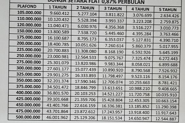 Tabel KUR BJB 105 500 Juta