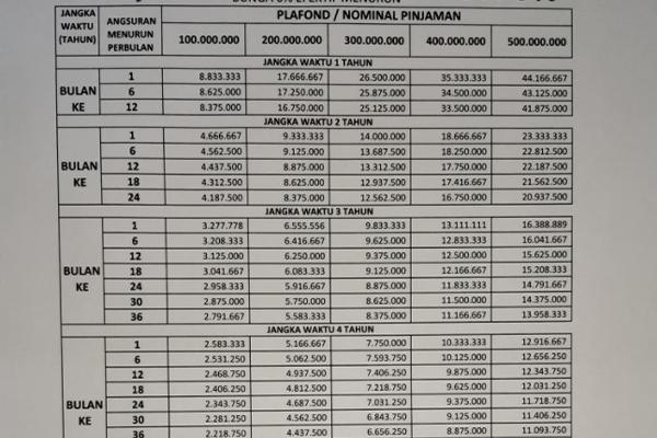 Tabel KUR BJB 500 Juta