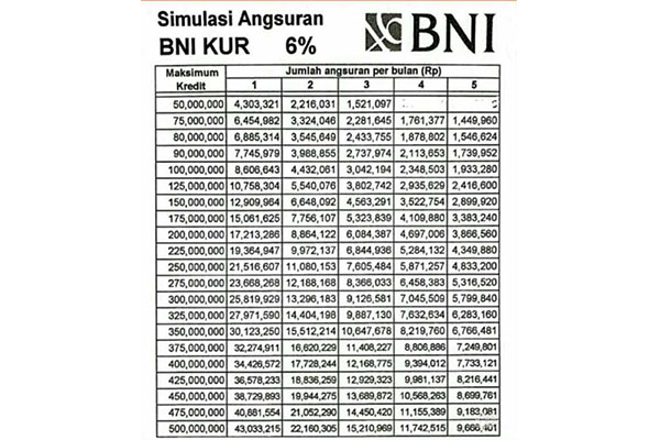 Tabel KUR BNI 1