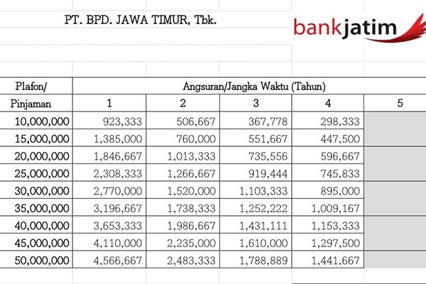 Tabel KUR Bank Jatim 50 Juta