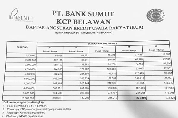 Tabel KUR Bank Sumut 10 Juta