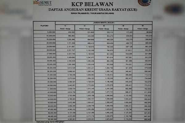 Tabel KUR Bank Sumut 50 Juta
