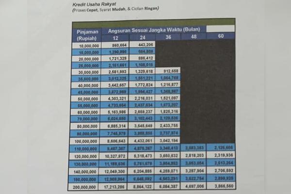 Tabel KUR Mandiri 200 Juta