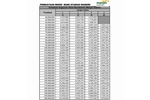 Tabel KUR Mandiri Syariah 40 200 Juta