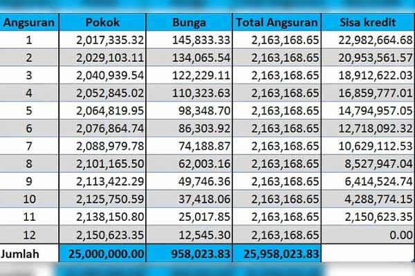 Tabel KUR Mikro 1