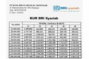 Tabel KUR BRI Syariah 2021 : Bunga, Tenor, Angsuran ...