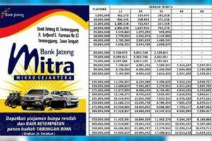 Tabel KUR Bank Jateng 2021 : Bunga, Tenor, Angsuran & Jumlah