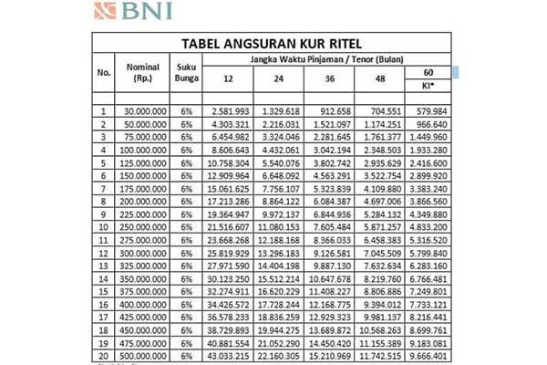 Tabel KUR Ritel BNI