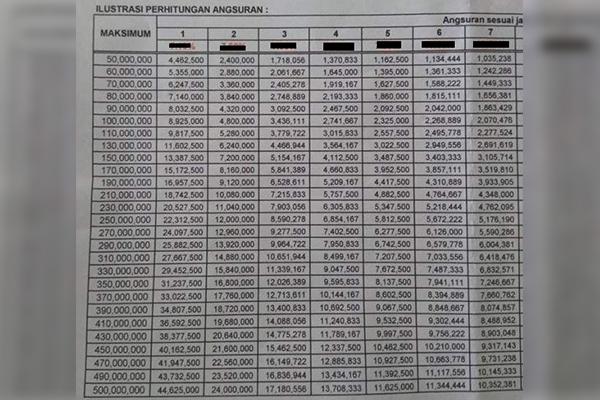 Tabel Pinjaman BNI Fleksi