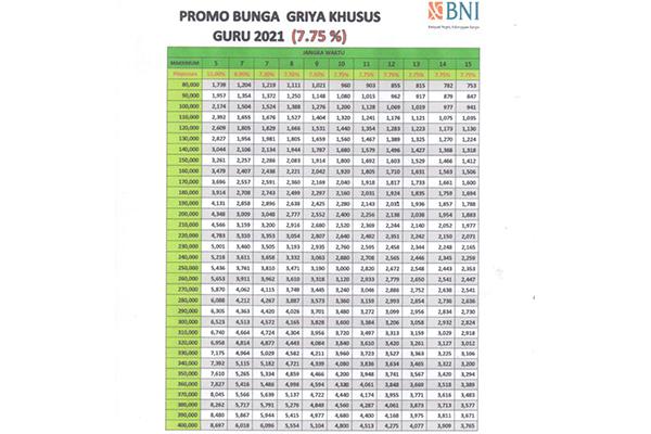 Tabel Pinjaman BNI Griya