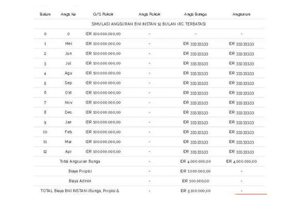 Tabel Pinjaman BNI Instant