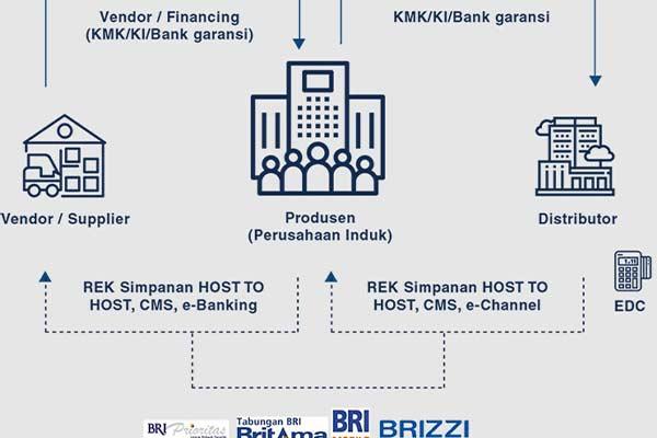 Bunga Supply Chain Financing