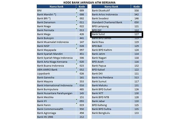 Kode Bank Sulutgo 1