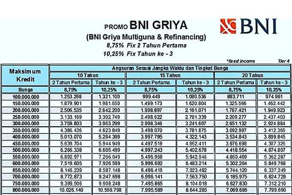 Tabel Angsuran BNI Griya