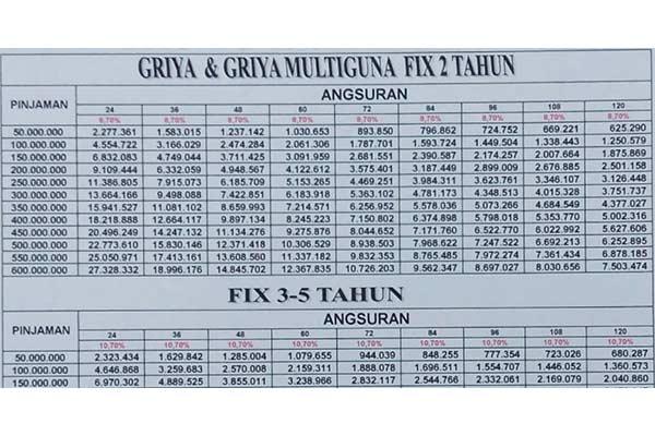 Tabel Angsuran Griya Multiguna