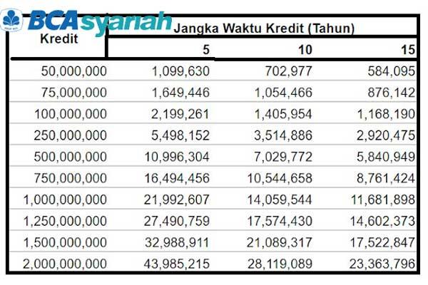 Tabel Angsuran KPR